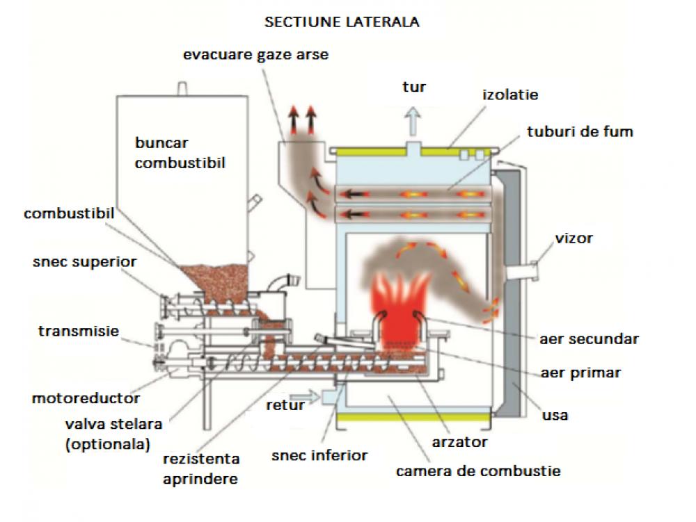 Centrala pe peleti D'Alessandro Termomeccanica CSI  20-100Kw